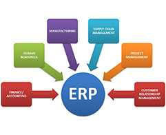 AWATASoftSys | Custom ERP Software Development Company, Chennai, India